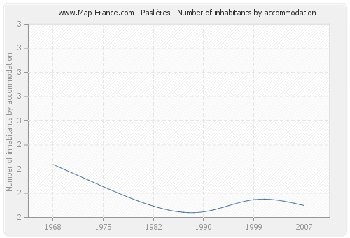 Paslières : Number of inhabitants by accommodation