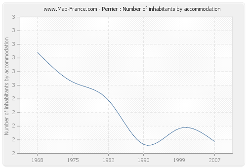 Perrier : Number of inhabitants by accommodation