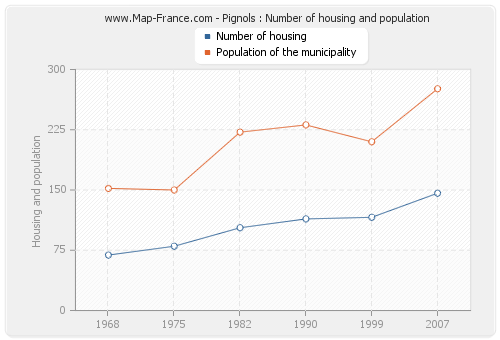 Pignols : Number of housing and population