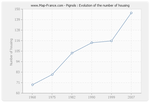 Pignols : Evolution of the number of housing