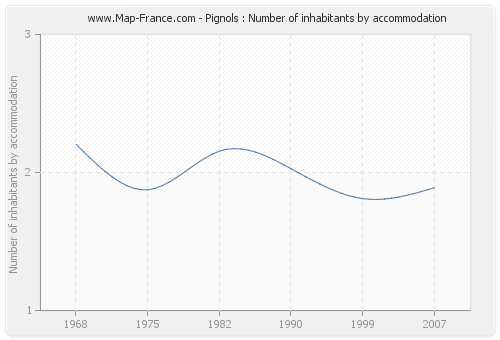 Pignols : Number of inhabitants by accommodation