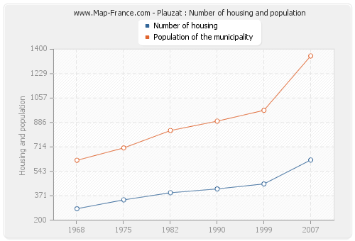 Plauzat : Number of housing and population