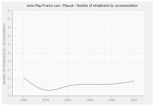 Plauzat : Number of inhabitants by accommodation