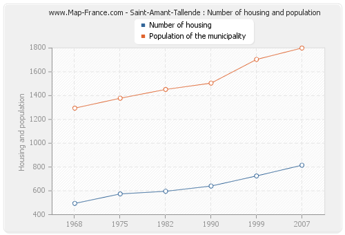 Saint-Amant-Tallende : Number of housing and population