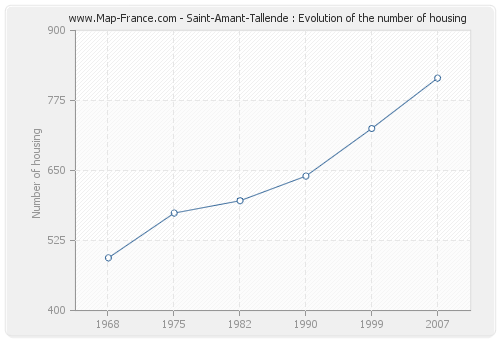 Saint-Amant-Tallende : Evolution of the number of housing
