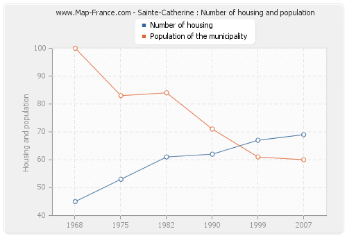 Sainte-Catherine : Number of housing and population