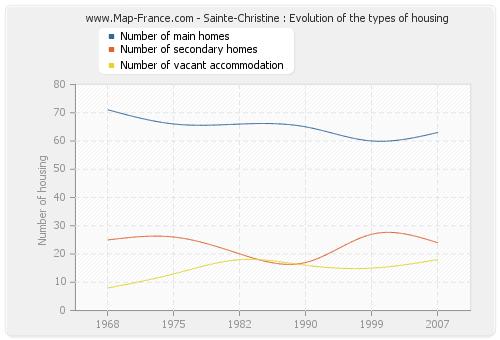 Sainte-Christine : Evolution of the types of housing