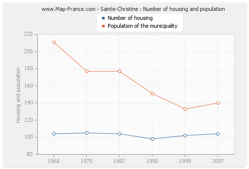 Sainte-Christine : Number of housing and population