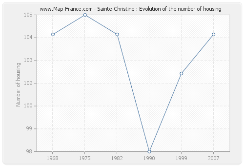 Sainte-Christine : Evolution of the number of housing