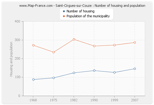 Saint-Cirgues-sur-Couze : Number of housing and population