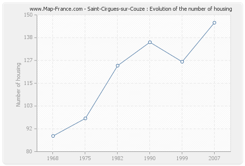 Saint-Cirgues-sur-Couze : Evolution of the number of housing