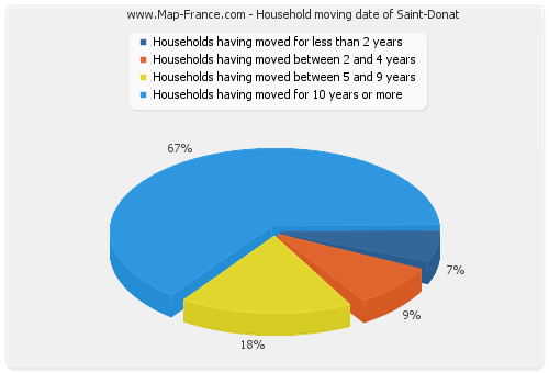 Household moving date of Saint-Donat