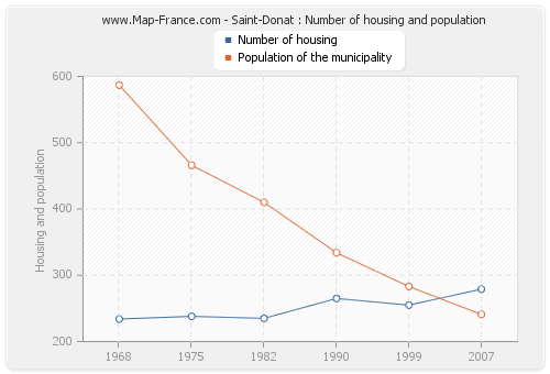 Saint-Donat : Number of housing and population