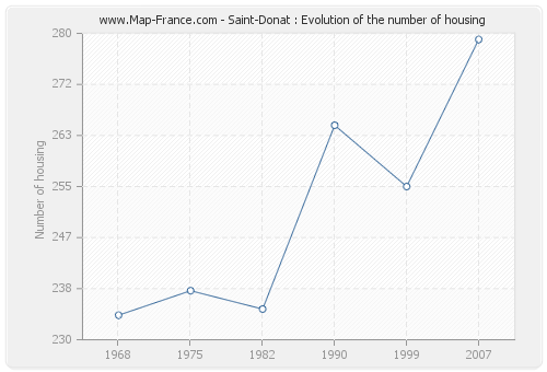 Saint-Donat : Evolution of the number of housing