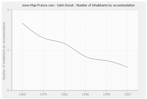 Saint-Donat : Number of inhabitants by accommodation