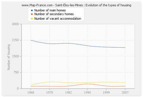 Saint-Éloy-les-Mines : Evolution of the types of housing