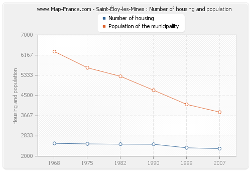 Saint-Éloy-les-Mines : Number of housing and population