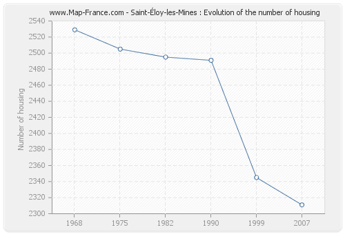 Saint-Éloy-les-Mines : Evolution of the number of housing