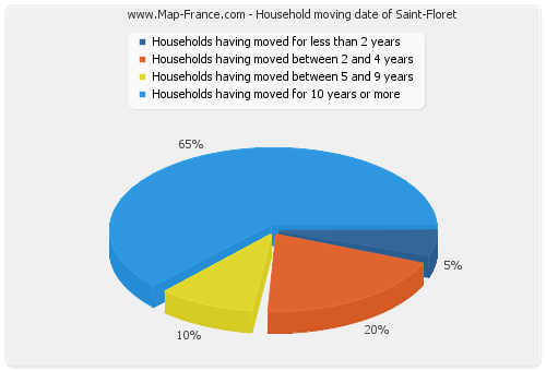 Household moving date of Saint-Floret
