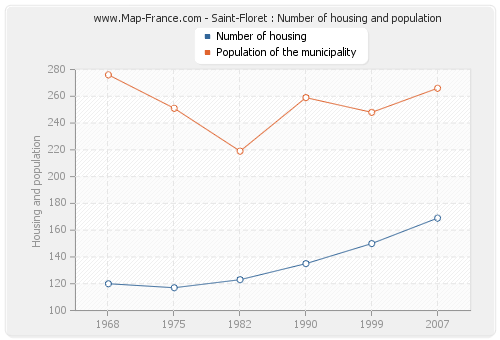 Saint-Floret : Number of housing and population