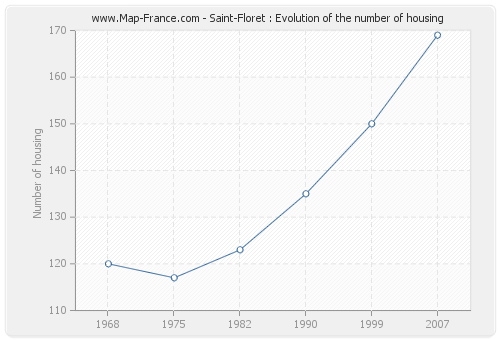 Saint-Floret : Evolution of the number of housing