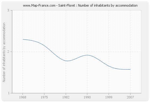 Saint-Floret : Number of inhabitants by accommodation