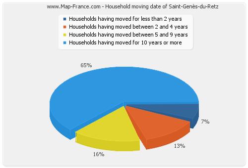 Household moving date of Saint-Genès-du-Retz