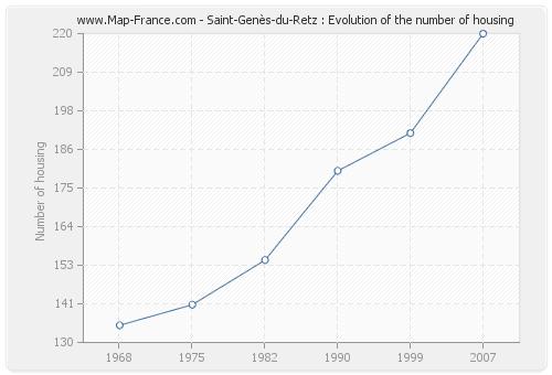 Saint-Genès-du-Retz : Evolution of the number of housing