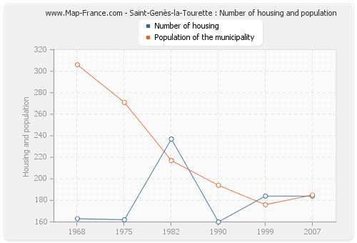 Saint-Genès-la-Tourette : Number of housing and population