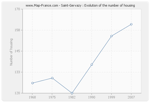 Saint-Gervazy : Evolution of the number of housing