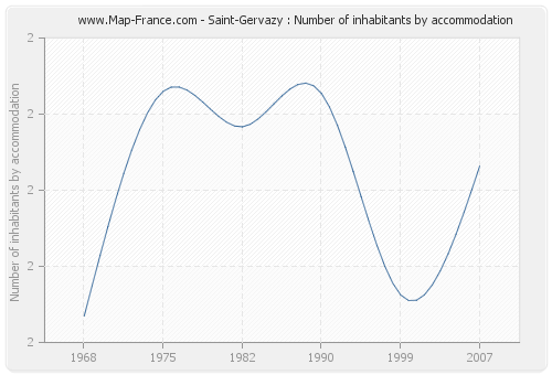 Saint-Gervazy : Number of inhabitants by accommodation