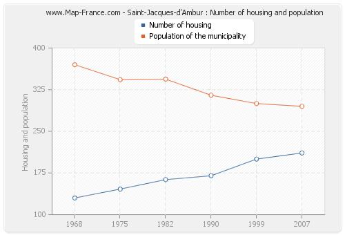 Saint-Jacques-d'Ambur : Number of housing and population