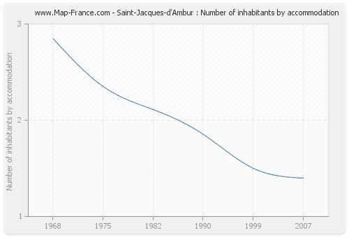 Saint-Jacques-d'Ambur : Number of inhabitants by accommodation