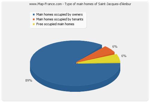 Type of main homes of Saint-Jacques-d'Ambur