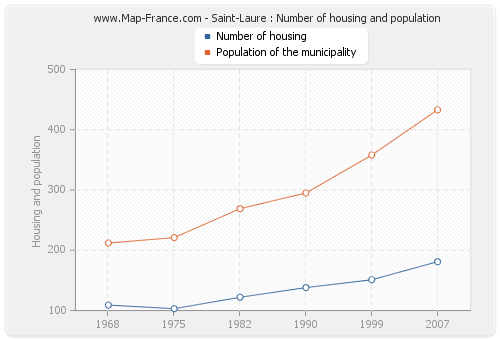 Saint-Laure : Number of housing and population