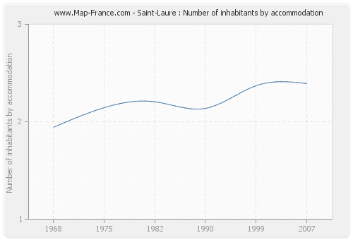 Saint-Laure : Number of inhabitants by accommodation