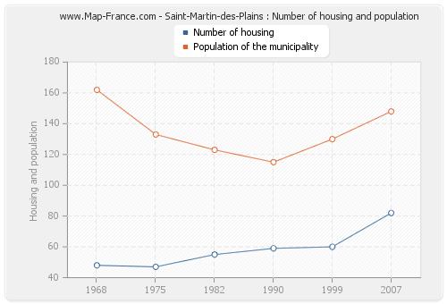 Saint-Martin-des-Plains : Number of housing and population