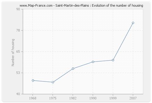 Saint-Martin-des-Plains : Evolution of the number of housing