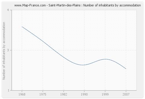 Saint-Martin-des-Plains : Number of inhabitants by accommodation
