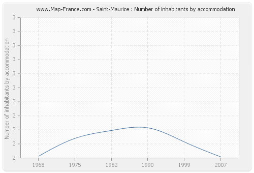 Saint-Maurice : Number of inhabitants by accommodation