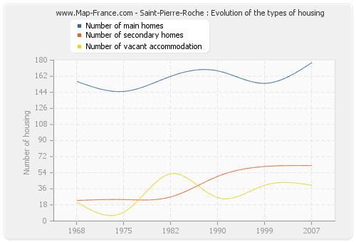 Saint-Pierre-Roche : Evolution of the types of housing