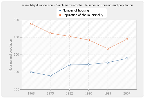 Saint-Pierre-Roche : Number of housing and population