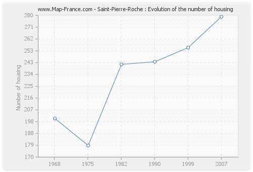 Saint-Pierre-Roche : Evolution of the number of housing
