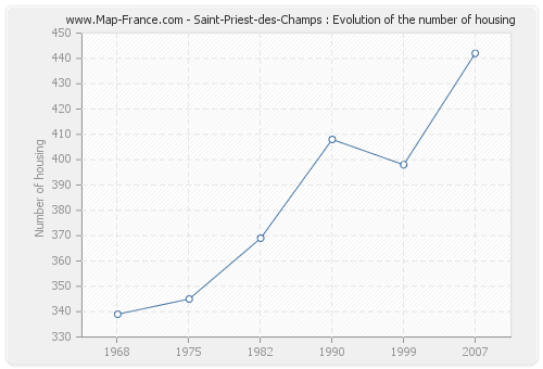 Saint-Priest-des-Champs : Evolution of the number of housing