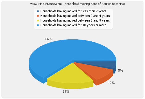 Household moving date of Sauret-Besserve