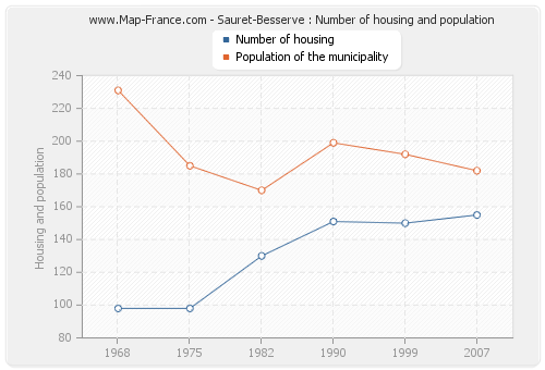 Sauret-Besserve : Number of housing and population