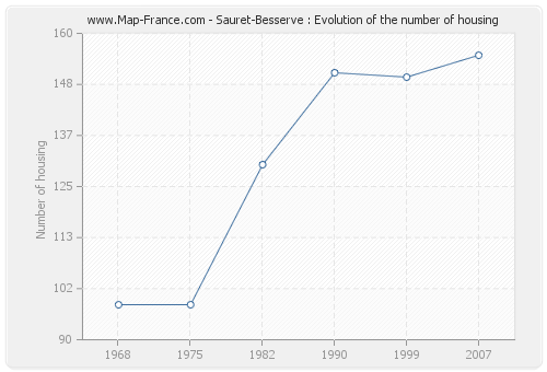 Sauret-Besserve : Evolution of the number of housing