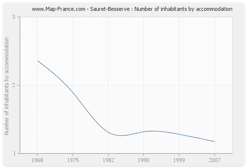 Sauret-Besserve : Number of inhabitants by accommodation