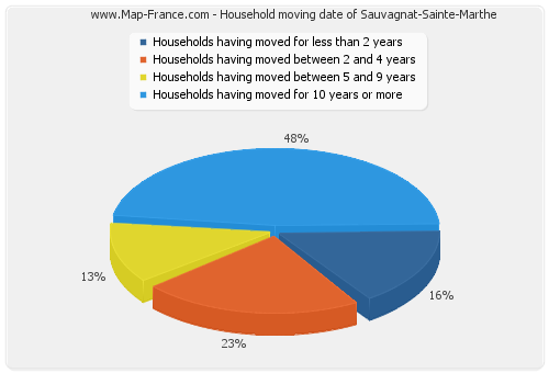 Household moving date of Sauvagnat-Sainte-Marthe