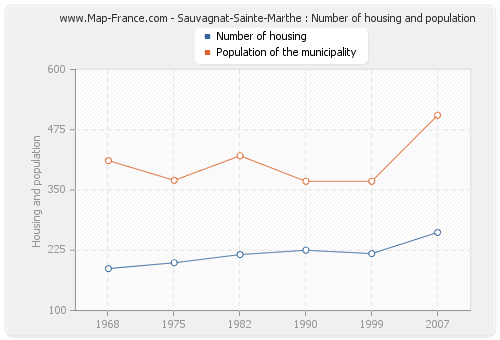 Sauvagnat-Sainte-Marthe : Number of housing and population